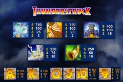 Know Mobile Slots Inside & Out - Get to Know the Paytable